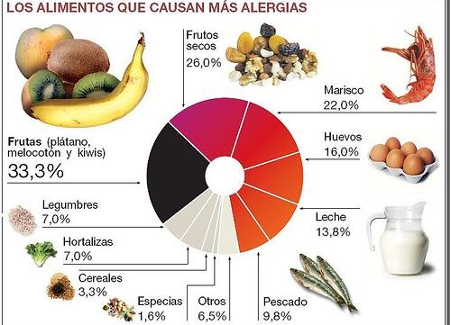 alergias-alimentarias1